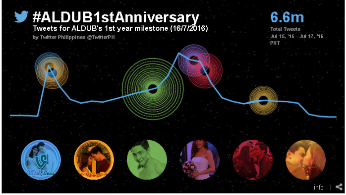 Twitter Celebrates #ALDUB1stAnniversary with 6.6 Million Tweets of Love for the Romance Between a Housemaid and a Celebrity
