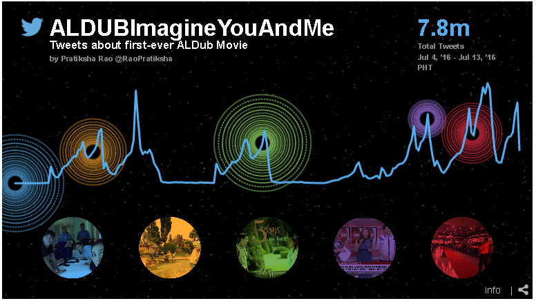 AlDub Love Rules Again on Twitter; Over 7.8M Tweets Sent for #ALDUBImagineYouAndMe Movie