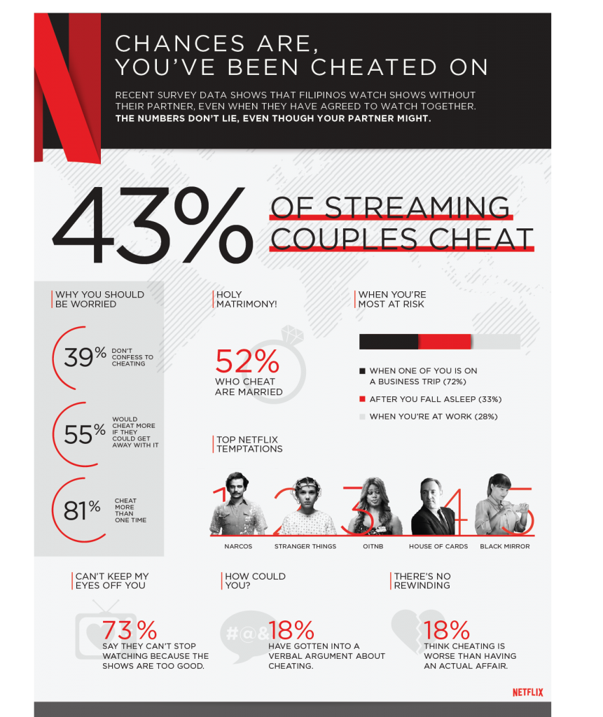 Netflix Cheating Local PH Info graphic