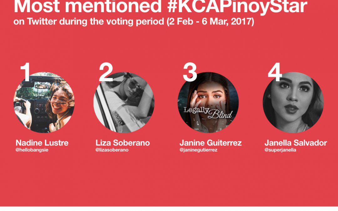 #KCAPinoyStar Dominated Twitter with 450.000 Tweets  during the Replay Telecast