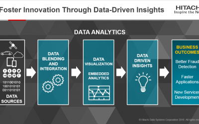 Foster Innovation Through Data-Driven Insights