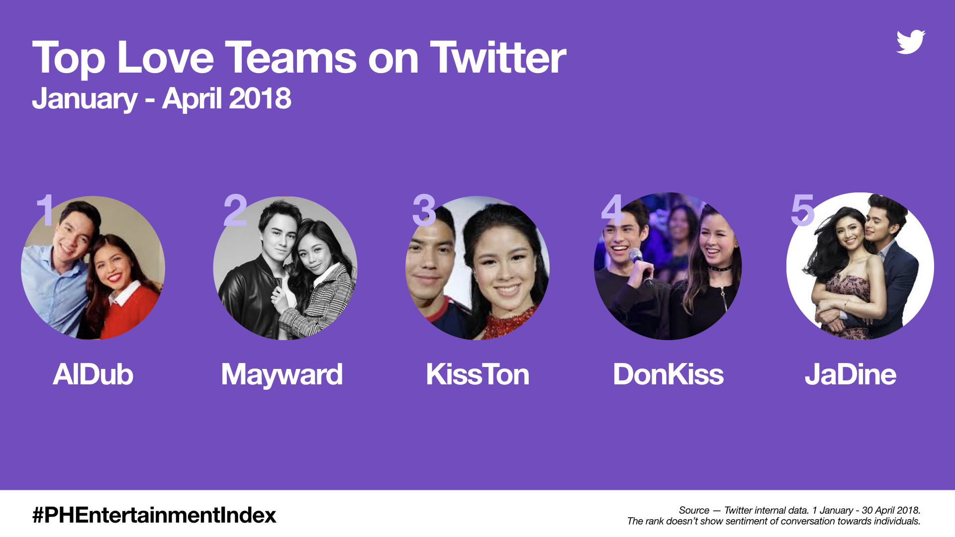Top Love Teams on Twitter