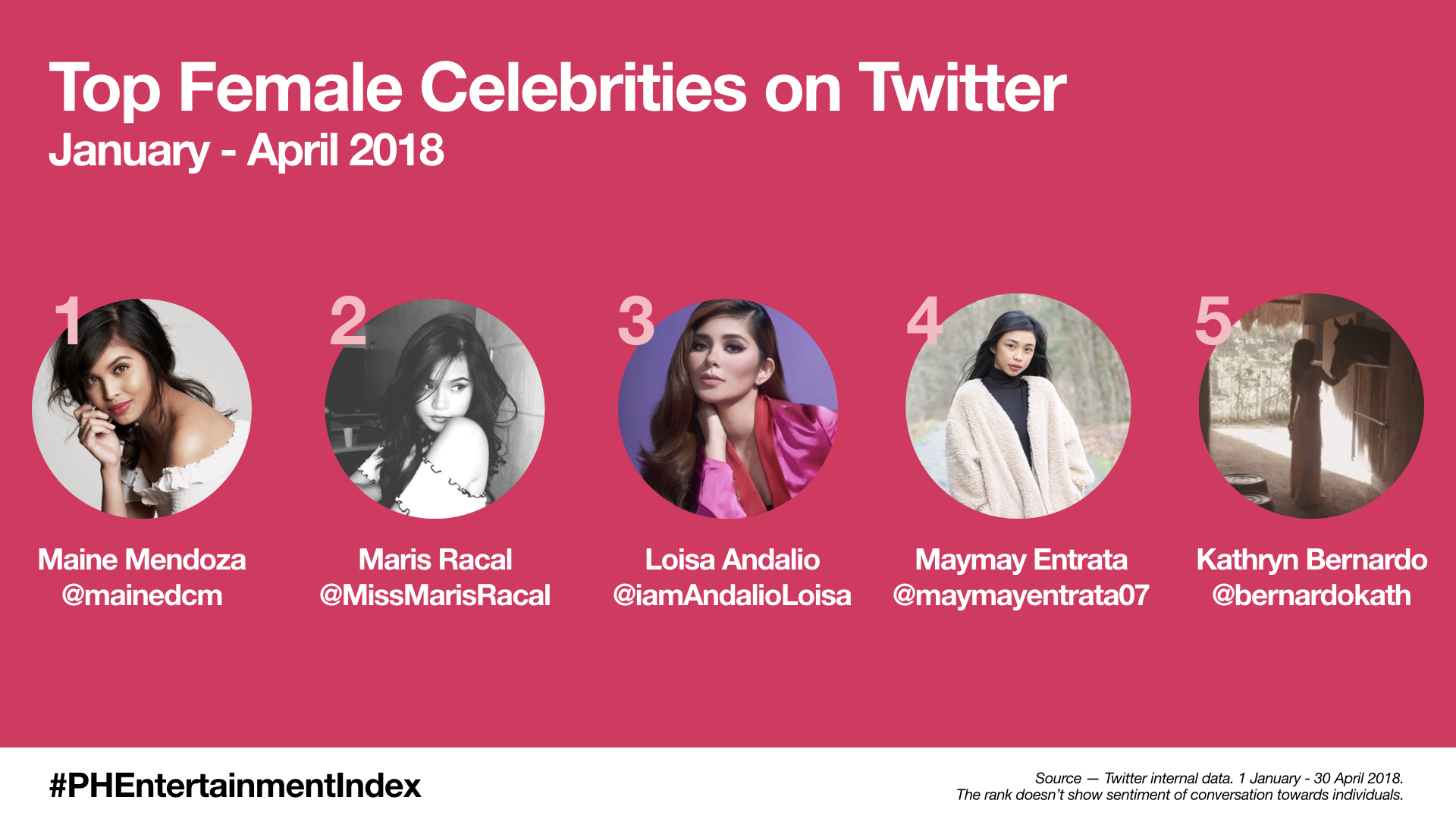 Top Female Celebrities on Twitter