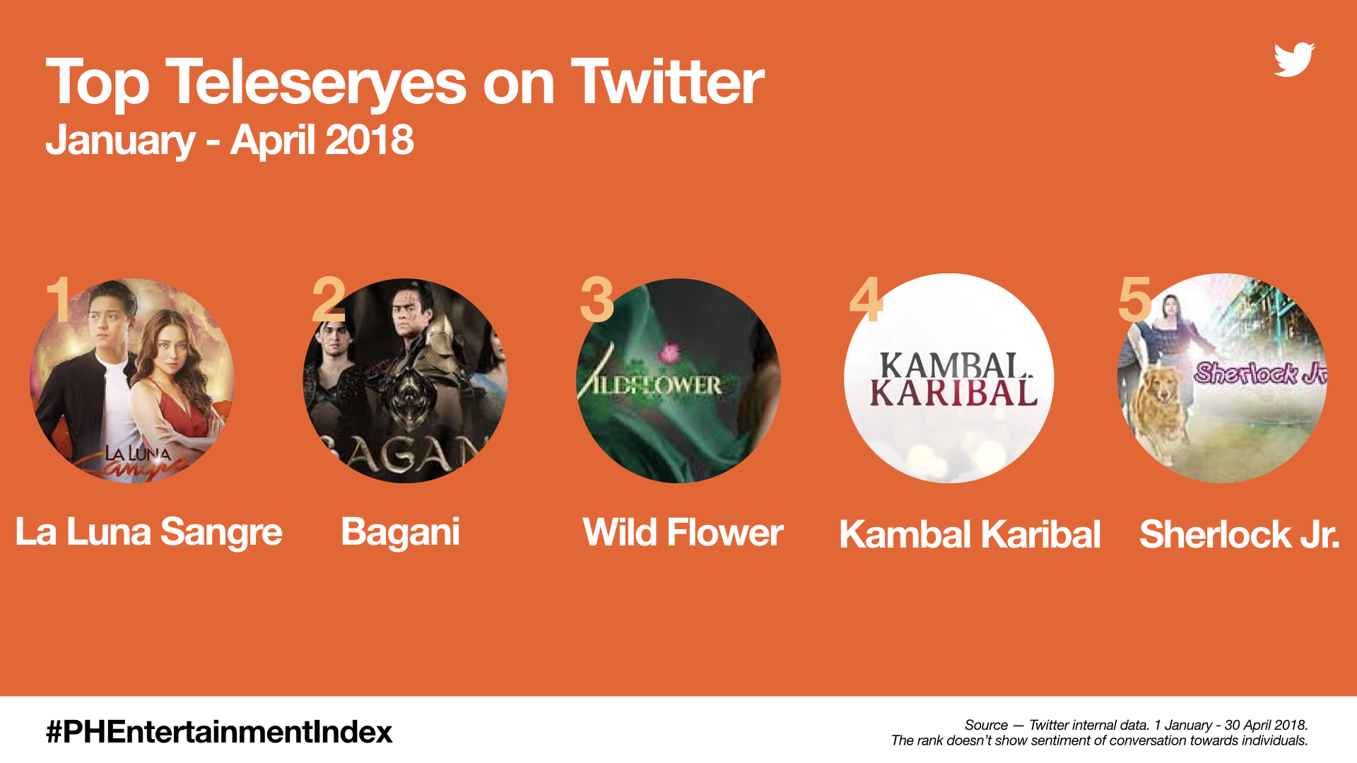 Top Teleseryes on Twitter