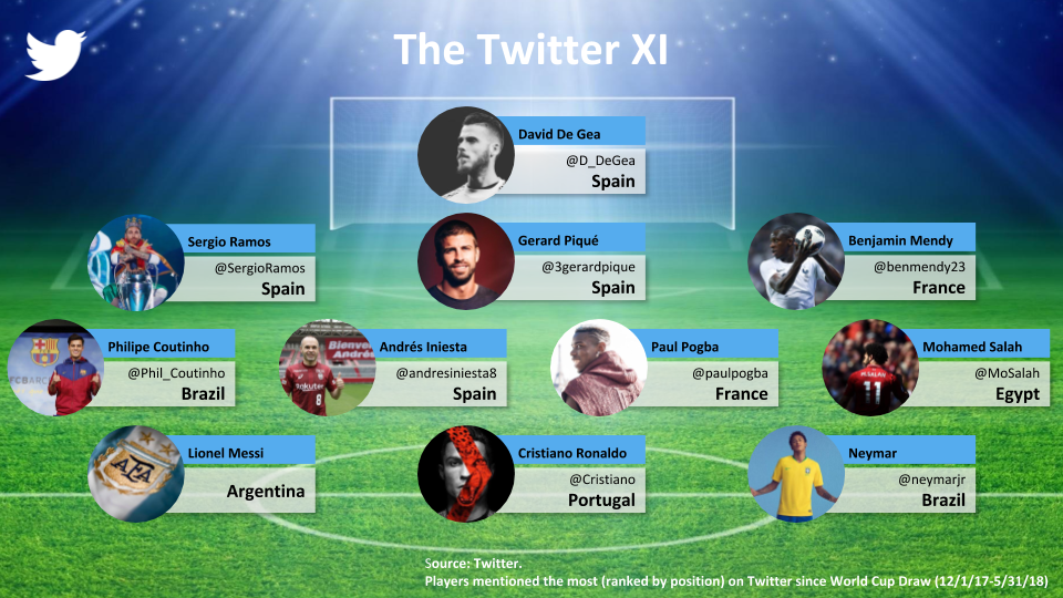 Follow the #WorldCup on Twitter
