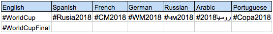 WorldCup Official Hashtags