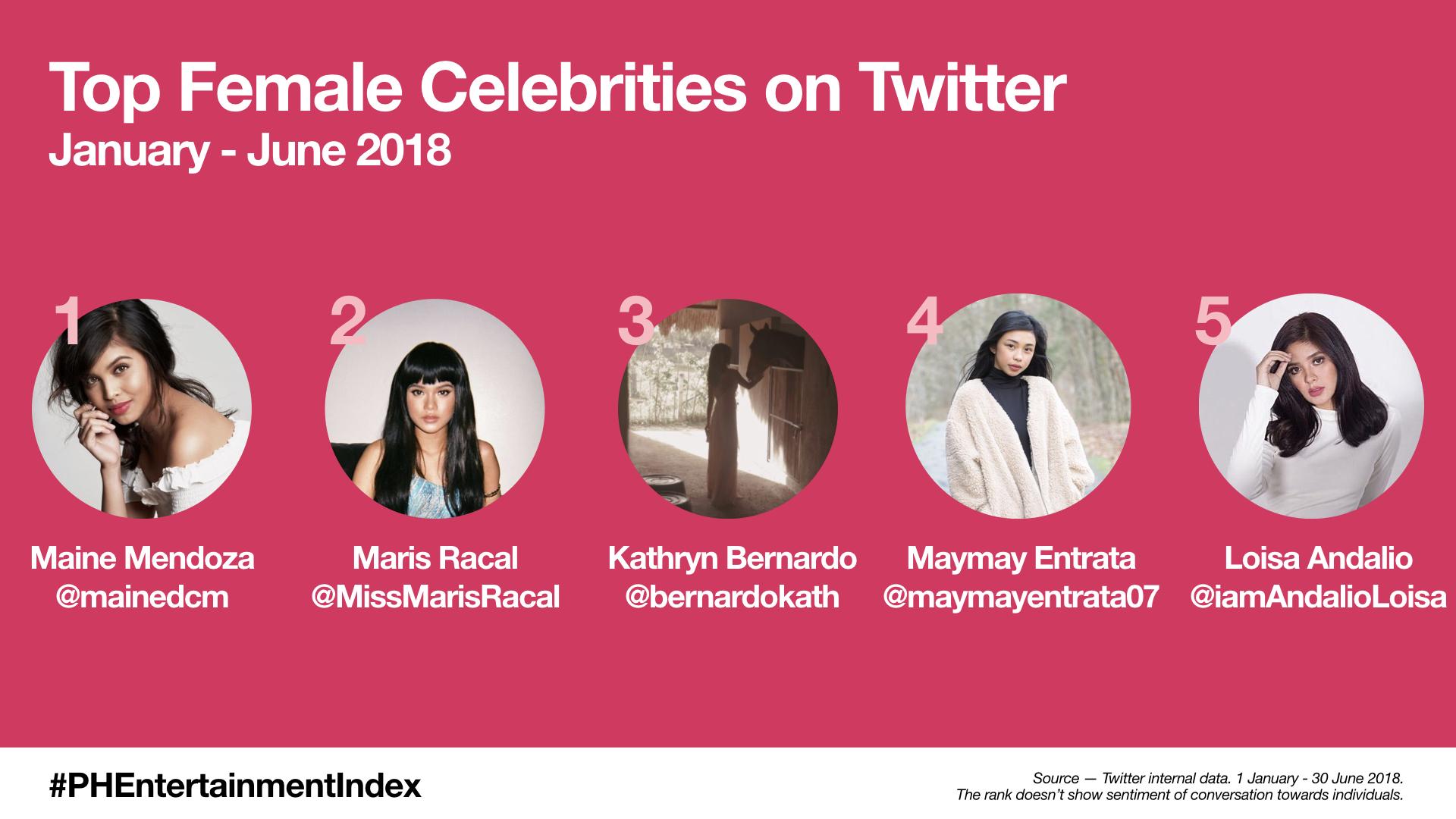 PH Entertainment Index - Top Female Celebrities (Jan-June 2018)