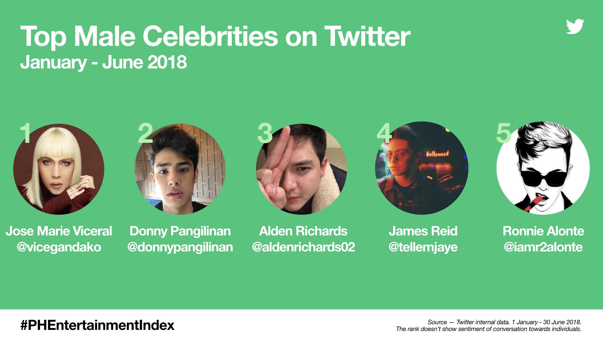 PH Entertainment Index - Top Male Celebrities (Jan-June 2018)
