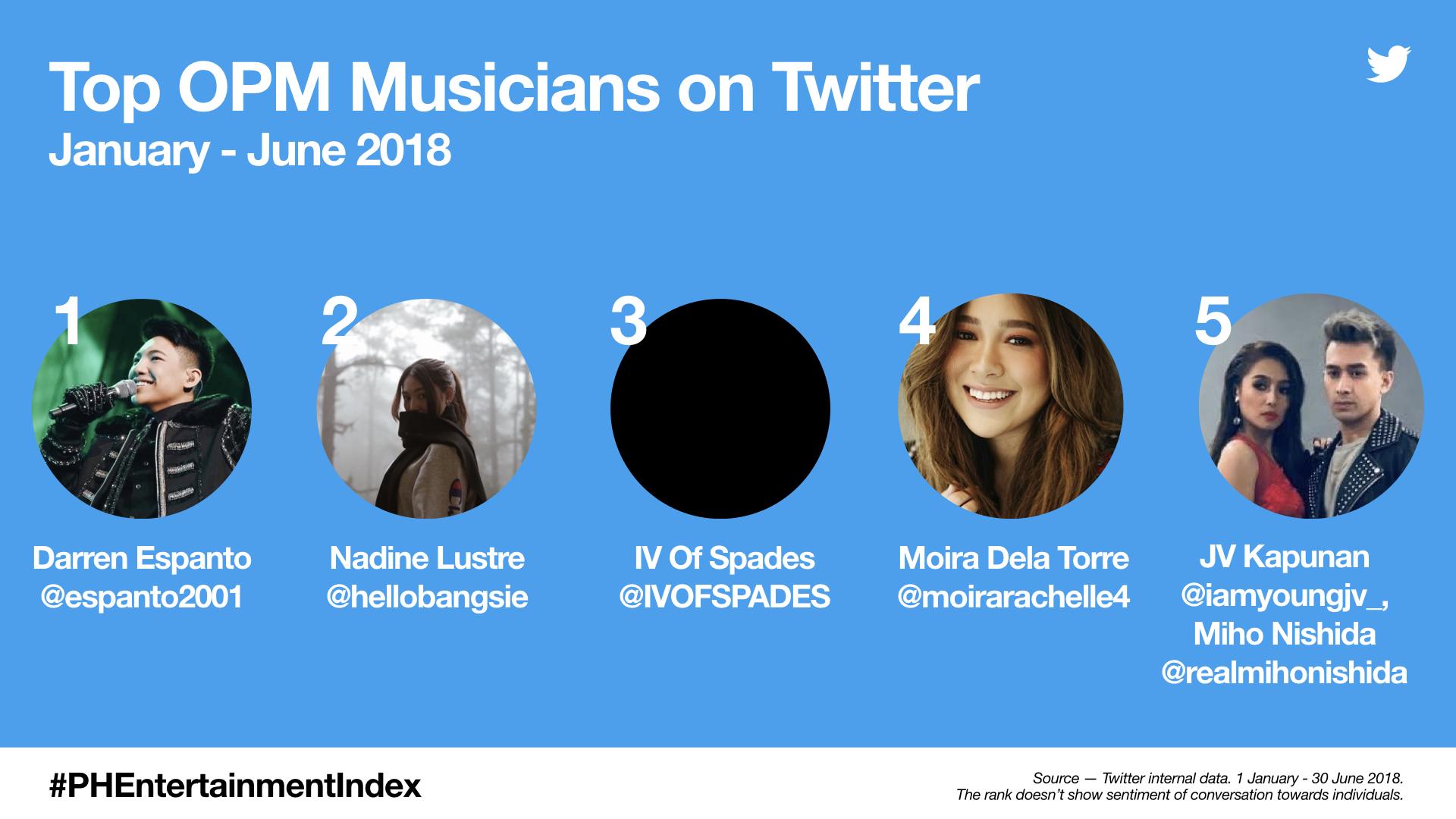 PH Entertainment Index - Top OPM Musicians (Jan-June 2018)