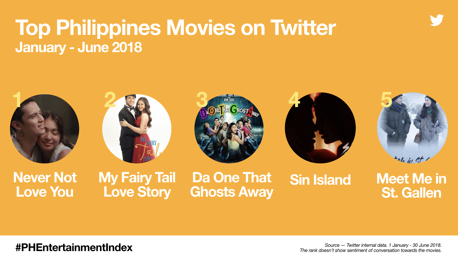 PH Entertainment Index - Top Philippines Movies (Jan-June 2018)