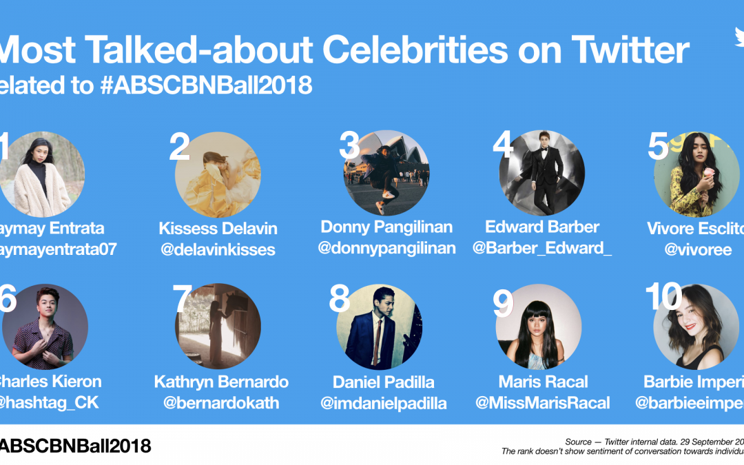 Fans were all out on Twitter with 5.6 Million Tweets related to #ABSCBNBall2018