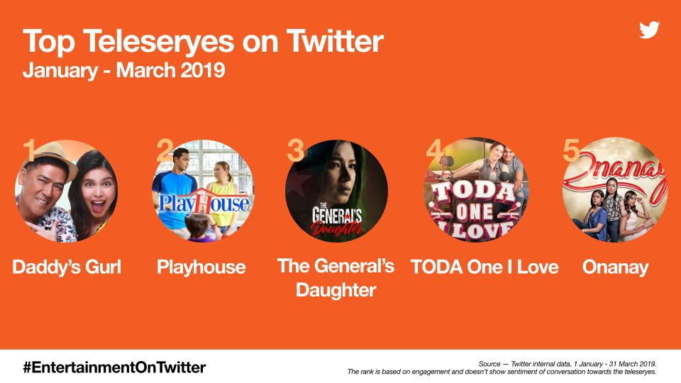 #EntertainmentOnTwitter: From Kathryn Bernardo and Vice Ganda to Daddy's Gurl and Alone/Together; Here's what Trended in Q1 in Philippines