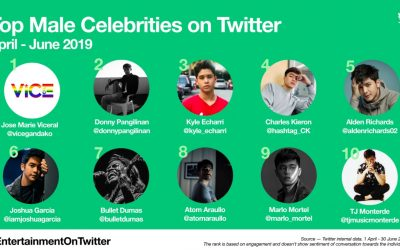 #EntertainmentOnTwitter: Check out the top names and conversations this Q2 in Philippines