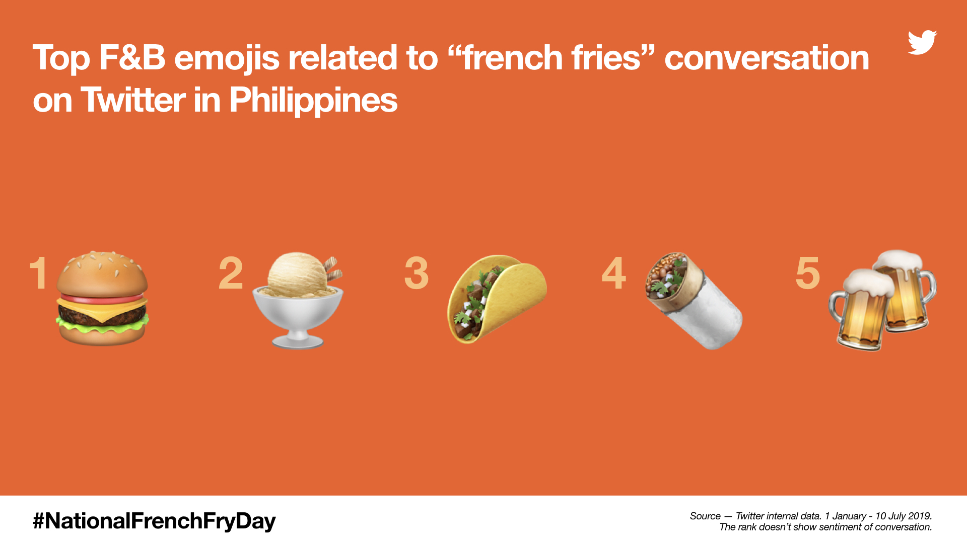 Fries Up! 4 Ways to Celebrate National French Fry Day on Twitter