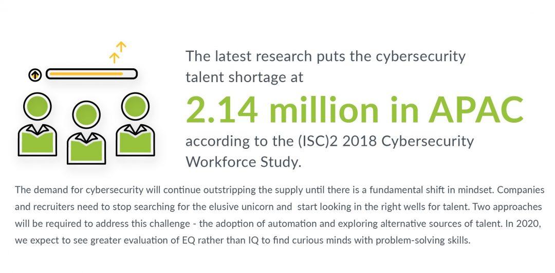 Palo Alto Networks Cybersecurity Predictions 2020