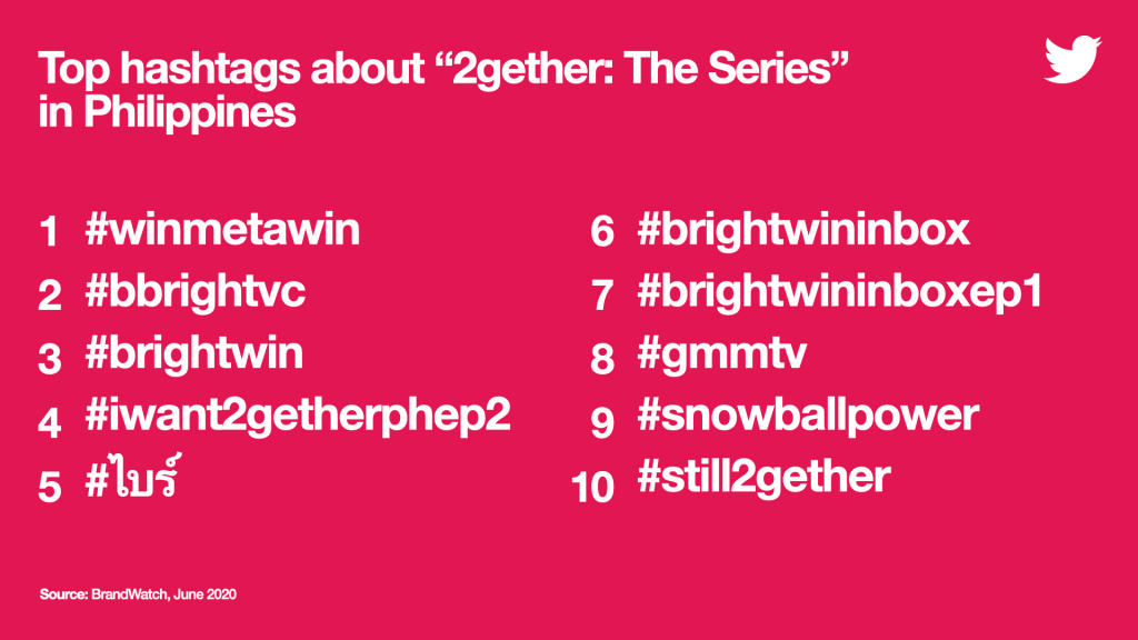 #2getherTheSeriesPH won the hearts of Filipino fans on Twitter