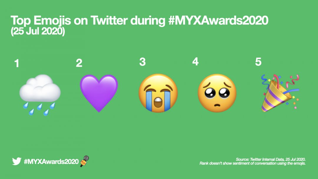 MYX Awards 2020 dominated Twitter with 4 million Tweets globally