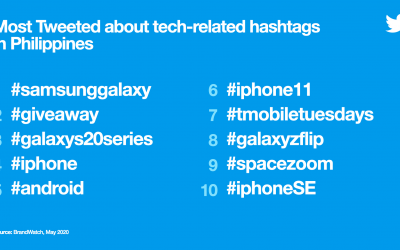 Unfolding 4 key Filipinos' Tech insights on Twitter