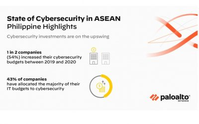 Philippine companies' approach to cybersecurity matures; investments moving towards more sophisticated tools according to Palo Alto Networks research